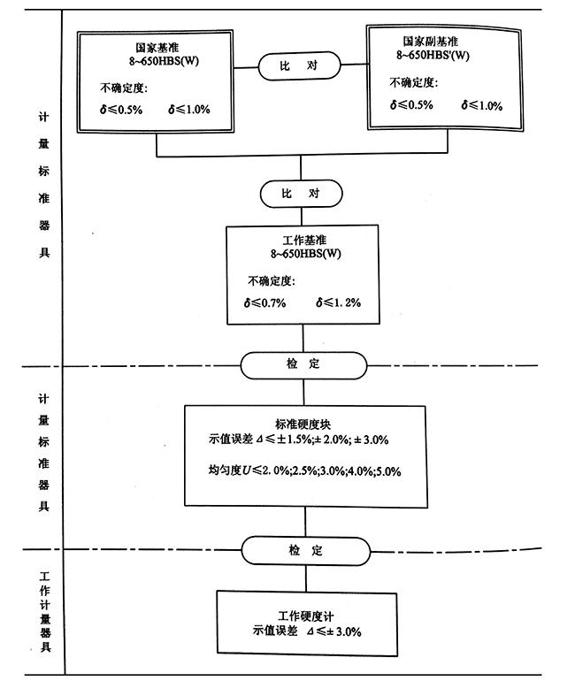 布氏硬度计量器具检定系统框图.jpg