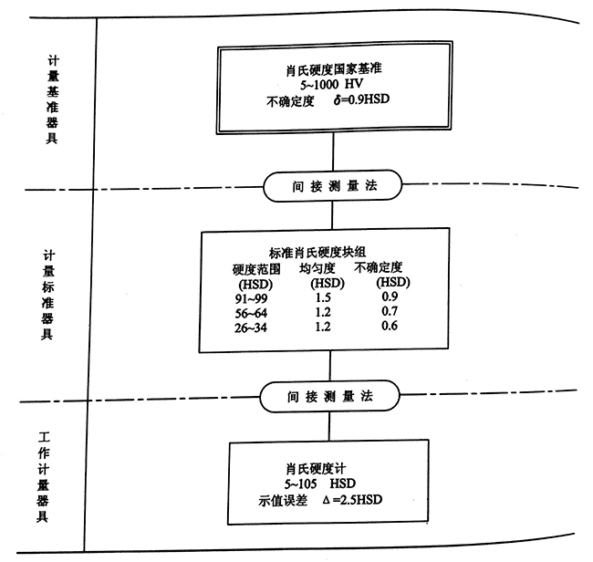 肖氏硬度(D标尺)计量器具检定系统框图.jpg