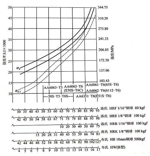 铝合金硬度与抗拉强度近似参照图.jpg